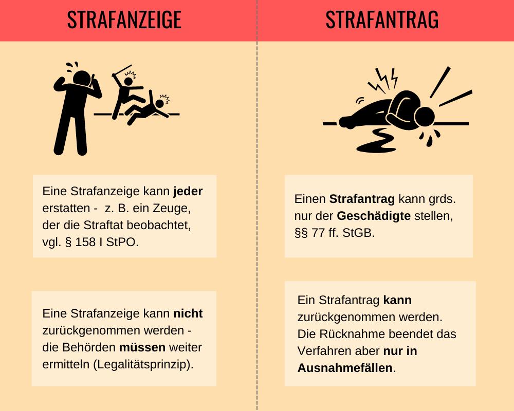 Infografik Strafanzeige Strafantrag Rücknahme
